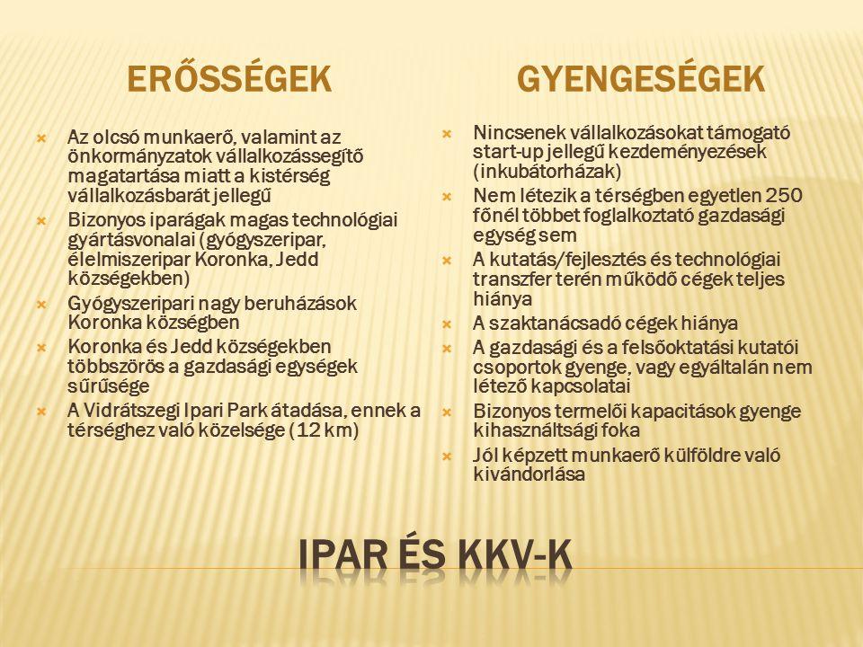 ERŐSSÉGEKGYENGESÉGEK  Az olcsó munkaerő, valamint az önkormányzatok vállalkozássegítő magatartása miatt a kistérség vállalkozásbarát jellegű  Bizonyos iparágak magas technológiai gyártásvonalai (gyógyszeripar, élelmiszeripar Koronka, Jedd községekben)  Gyógyszeripari nagy beruházások Koronka községben  Koronka és Jedd községekben többszörös a gazdasági egységek sűrűsége  A Vidrátszegi Ipari Park átadása, ennek a térséghez való közelsége (12 km)  Nincsenek vállalkozásokat támogató start-up jellegű kezdeményezések (inkubátorházak)  Nem létezik a térségben egyetlen 250 főnél többet foglalkoztató gazdasági egység sem  A kutatás/fejlesztés és technológiai transzfer terén működő cégek teljes hiánya  A szaktanácsadó cégek hiánya  A gazdasági és a felsőoktatási kutatói csoportok gyenge, vagy egyáltalán nem létező kapcsolatai  Bizonyos termelői kapacitások gyenge kihasználtsági foka  Jól képzett munkaerő külföldre való kivándorlása
