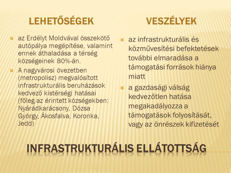 LEHETŐSÉGEKVESZÉLYEK  az Erdélyt Moldvával összekötő autópálya megépítése, valamint ennek áthaladása a térség községeinek 80%-án.