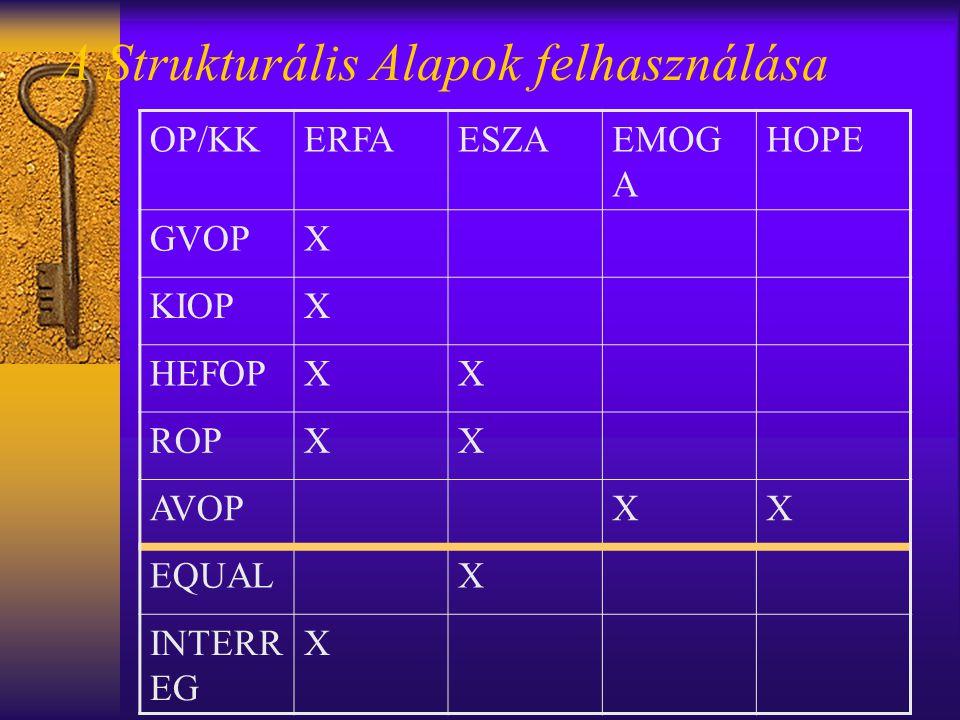 A Strukturális Alapok felhasználása OP/KKERFAESZAEMOG A HOPE GVOPX KIOPX HEFOPXX ROPXX AVOPXX EQUALX INTERR EG X