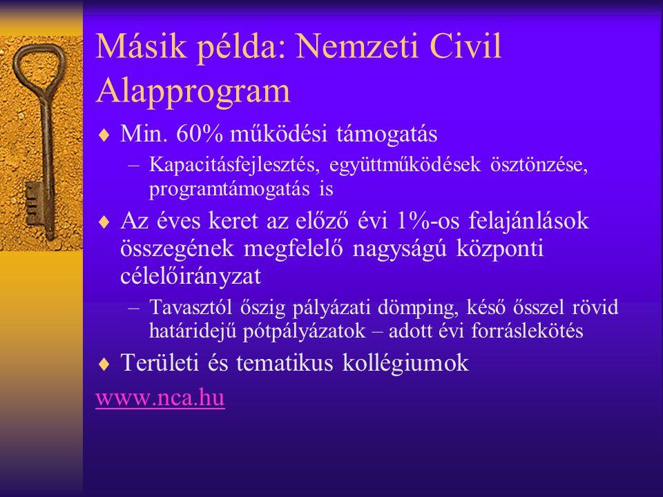 Másik példa: Nemzeti Civil Alapprogram  Min. 60% működési támogatás –Kapacitásfejlesztés, együttműködések ösztönzése, programtámogatás is  Az éves k