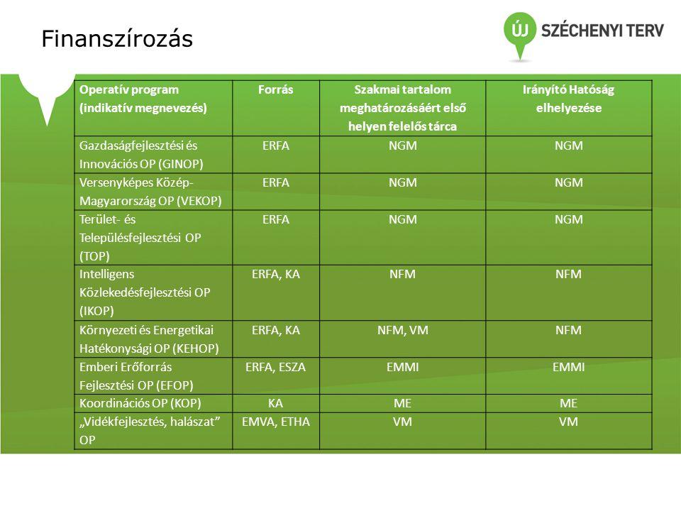 """Finanszírozás Operatív program (indikatív megnevezés) Forrás Szakmai tartalom meghatározásáért első helyen felelős tárca Irányító Hatóság elhelyezése Gazdaságfejlesztési és Innovációs OP (GINOP) ERFANGM Versenyképes Közép- Magyarország OP (VEKOP) ERFANGM Terület- és Településfejlesztési OP (TOP) ERFANGM Intelligens Közlekedésfejlesztési OP (IKOP) ERFA, KANFM Környezeti és Energetikai Hatékonysági OP (KEHOP) ERFA, KANFM, VMNFM Emberi Erőforrás Fejlesztési OP (EFOP) ERFA, ESZAEMMI Koordinációs OP (KOP)KAME """"Vidékfejlesztés, halászat OP EMVA, ETHAVM"""