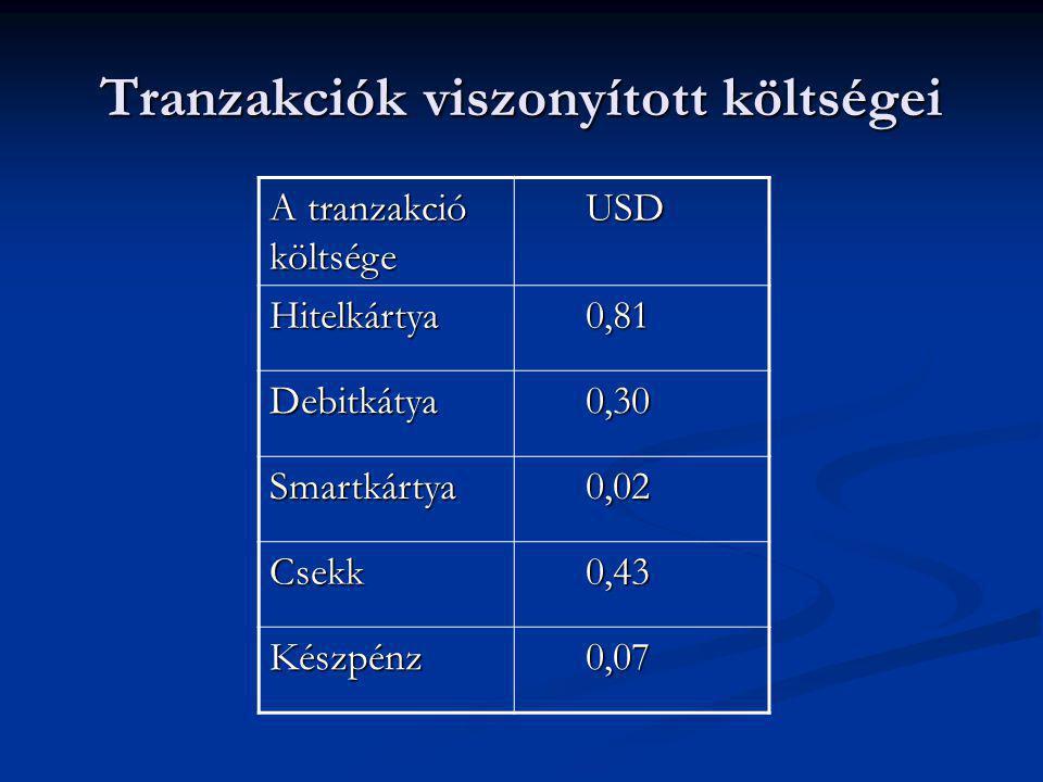 Tranzakciók viszonyított költségei A tranzakció költsége USD USD Hitelkártya 0,81 0,81 Debitkátya 0,30 0,30 Smartkártya 0,02 0,02 Csekk 0,43 0,43 Kész