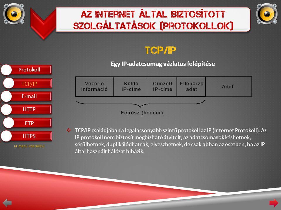 Az Internet Által Biztosított Szolgáltatások (Protokollok) Egy IP-adatcsomag vázlatos felépítése  TCP/IP családjában a legalacsonyabb szintű protokoll az IP (Internet Protokoll).
