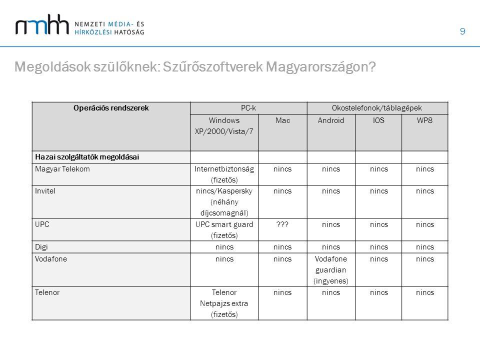 9 Megoldások szülőknek: Szűrőszoftverek Magyarországon.