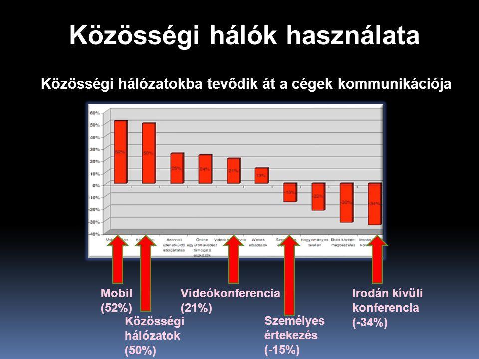 Közösségi hálók használata Közösségi hálózatokba tevődik át a cégek kommunikációja Közösségi hálózatok (50%) Videókonferencia (21%) Személyes értekezés (-15%) Irodán kívüli konferencia (-34%) Mobil (52%)