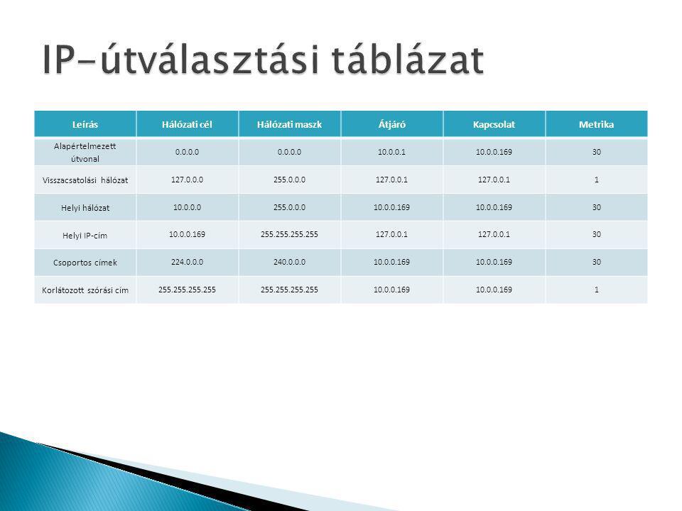 LeírásHálózati célHálózati maszkÁtjáróKapcsolatMetrika Alapértelmezett útvonal 0.0.0.0 10.0.0.110.0.0.16930 Visszacsatolási hálózat 127.0.0.0255.0.0.0