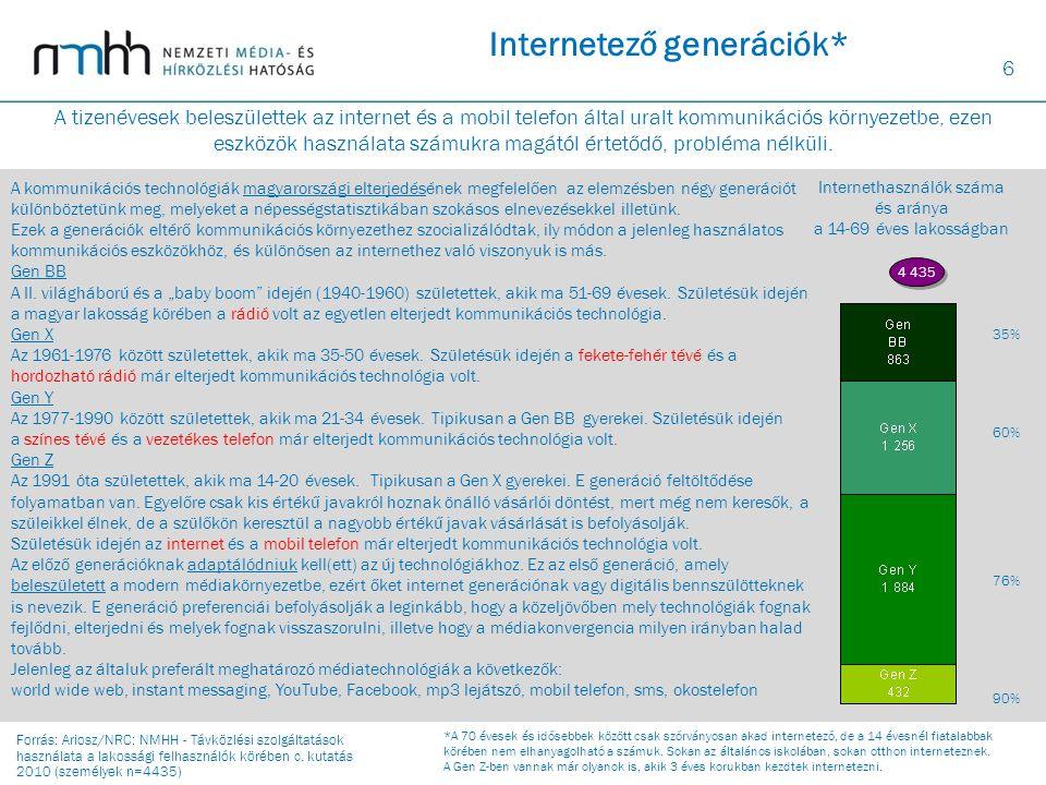 6 Internetező generációk* 4 435 Internethasználók száma és aránya a 14-69 éves lakosságban 35% 60% 76% 90% A kommunikációs technológiák magyarországi