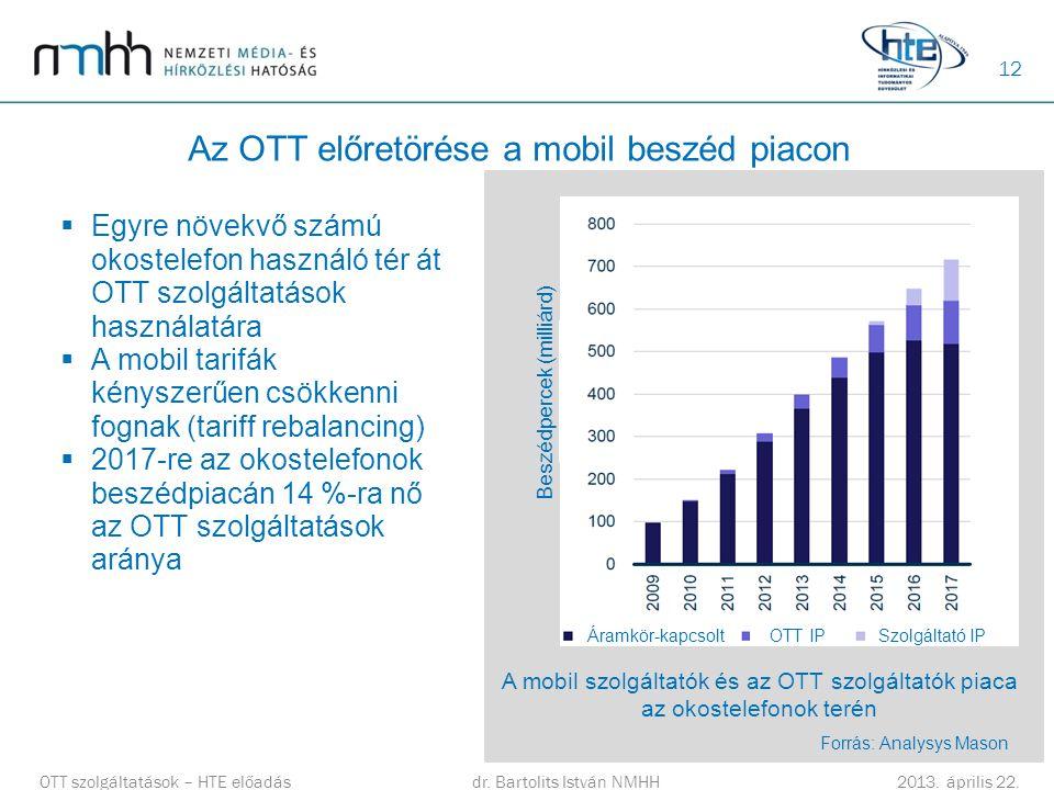 12 Az OTT előretörése a mobil beszéd piacon OTT szolgáltatások – HTE előadásdr. Bartolits István NMHH 2013. április 22.  Egyre növekvő számú okostele