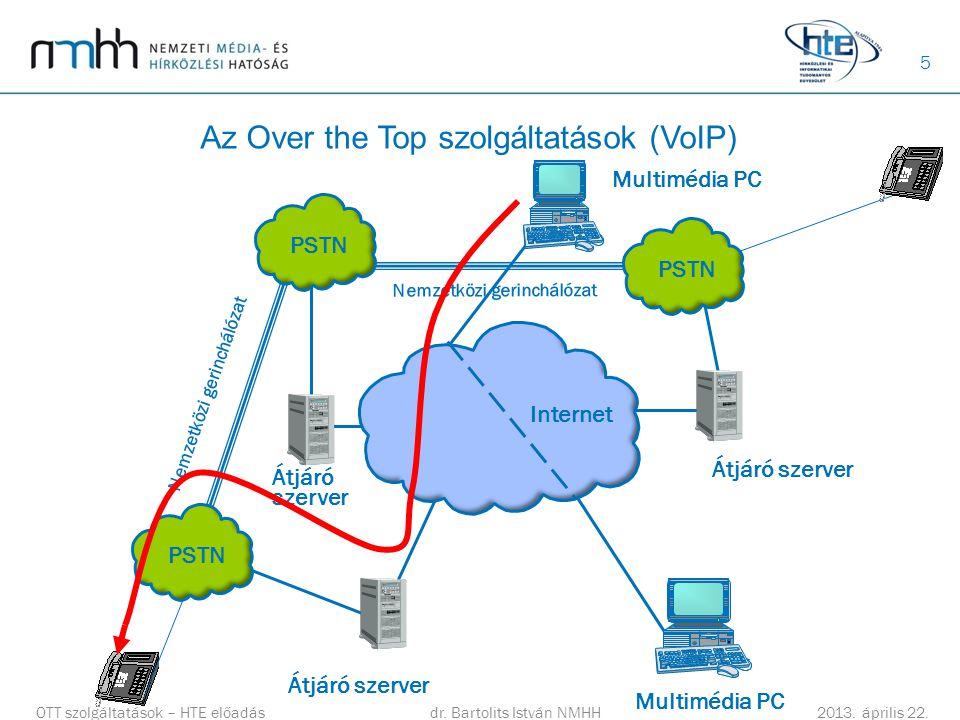5 Az Over the Top szolgáltatások (VoIP) OTT szolgáltatások – HTE előadásdr. Bartolits István NMHH 2013. április 22. PSTN Átjáró szerver Internet Nemze