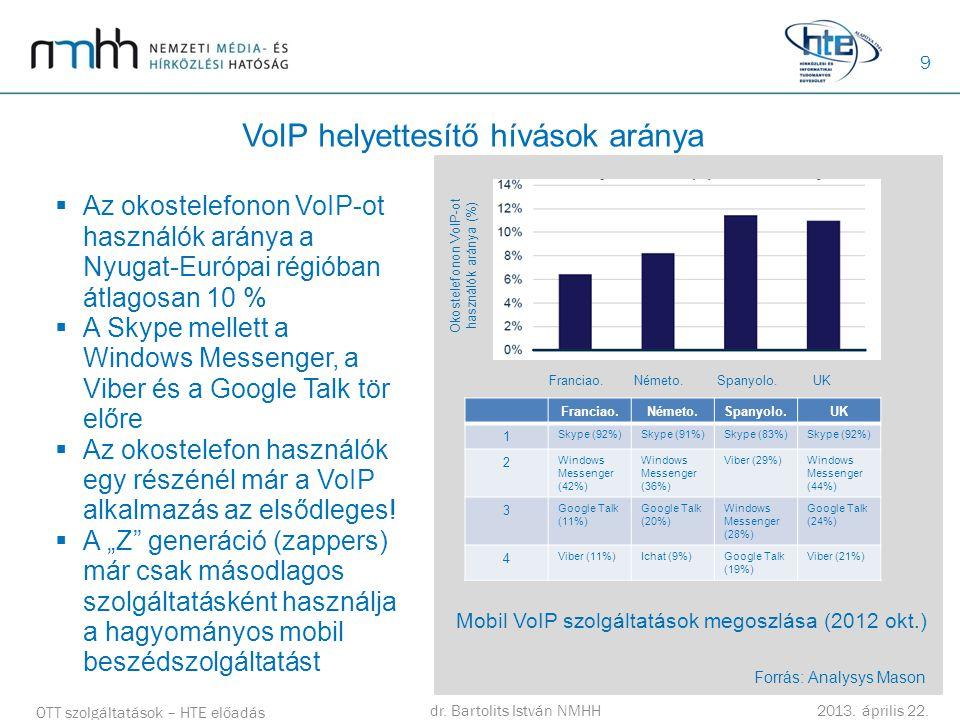 9 VoIP helyettesítő hívások aránya OTT szolgáltatások – HTE előadás dr. Bartolits István NMHH 2013. április 22. Okostelefonon VoIP-ot használók aránya