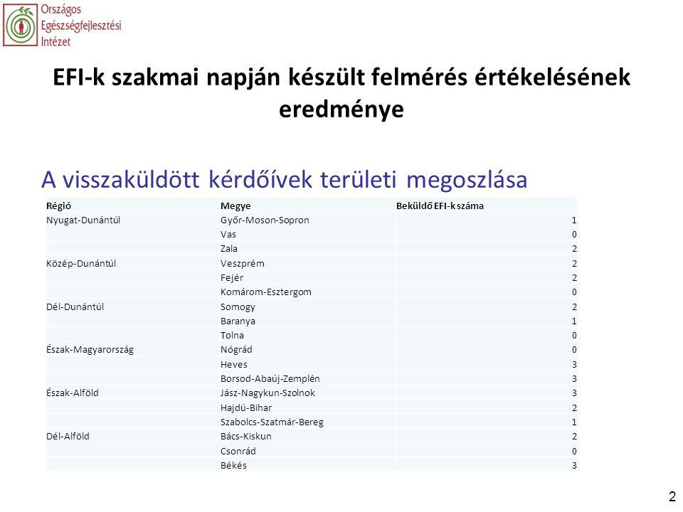 2 EFI-k szakmai napján készült felmérés értékelésének eredménye A visszaküldött kérdőívek területi megoszlása RégióMegyeBeküldő EFI-k száma Nyugat-Dun