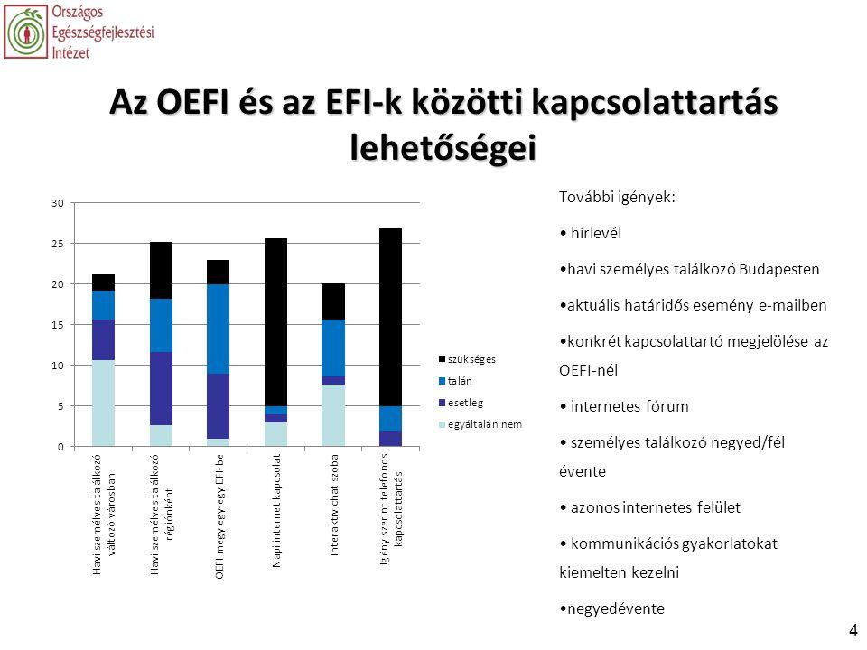4 Az OEFI és az EFI-k közötti kapcsolattartás lehetőségei További igények: • hírlevél •havi személyes találkozó Budapesten •aktuális határidős esemény