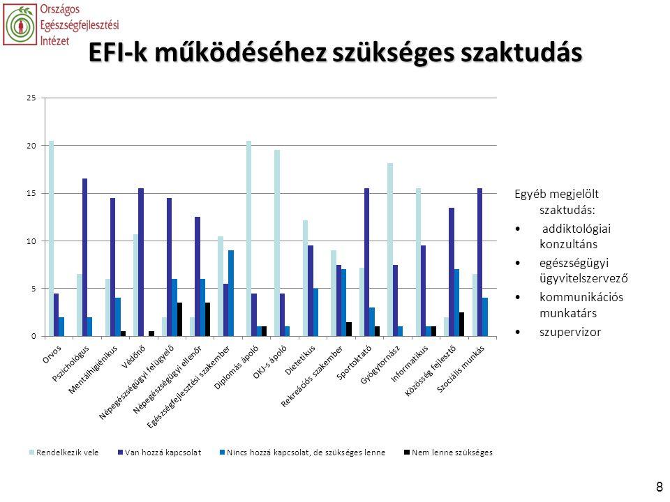 EFI-k működéséhez szükséges szaktudás Egyéb megjelölt szaktudás: • addiktológiai konzultáns •egészségügyi ügyvitelszervező •kommunikációs munkatárs •s