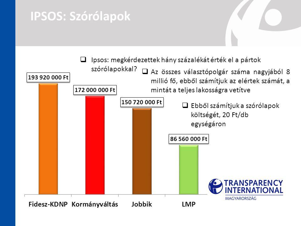 IPSOS: Szórólapok  Ipsos: megkérdezettek hány százalékát érték el a pártok szórólapokkal?  Az összes választópolgár száma nagyjából 8 millió fő, ebb