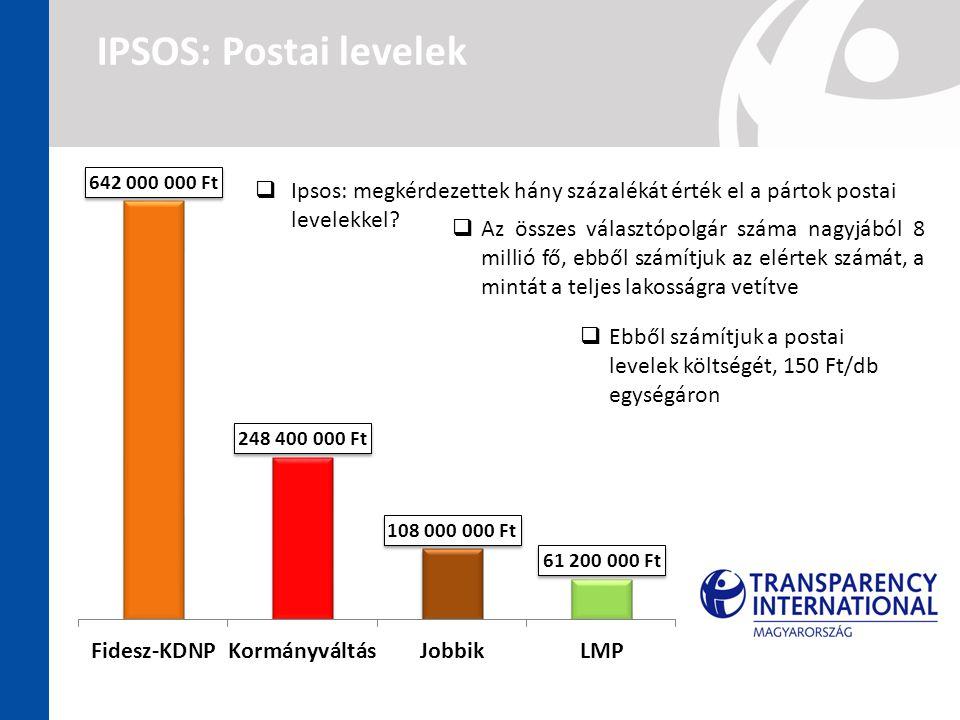 IPSOS: Postai levelek  Ipsos: megkérdezettek hány százalékát érték el a pártok postai levelekkel?  Az összes választópolgár száma nagyjából 8 millió
