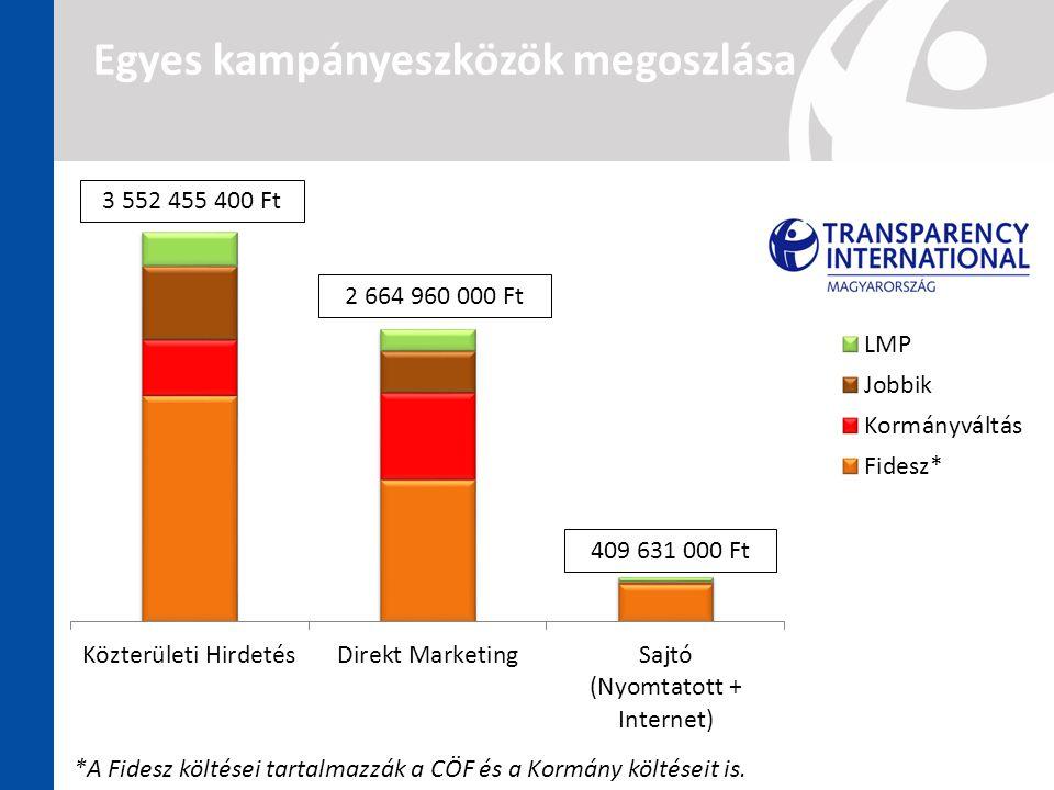 3 552 455 400 Ft 409 631 000 Ft 2 664 960 000 Ft *A Fidesz költései tartalmazzák a CÖF és a Kormány költéseit is. Egyes kampányeszközök megoszlása
