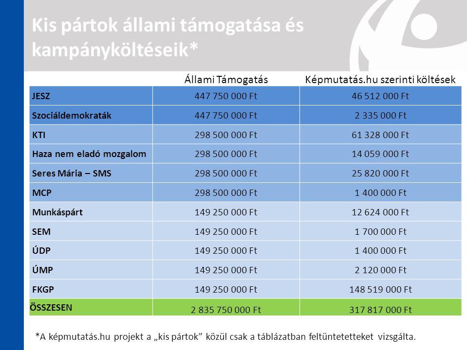 Kis pártok állami támogatása és kampányköltéseik* Állami TámogatásKépmutatás.hu szerinti költések JESZ447 750 000 Ft46 512 000 Ft Szociáldemokraták447