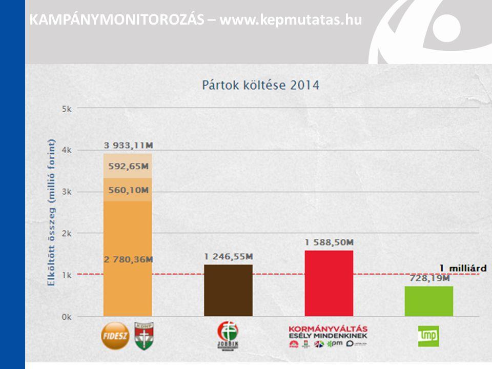 KAMPÁNYMONITOROZÁS – www.kepmutatas.hu