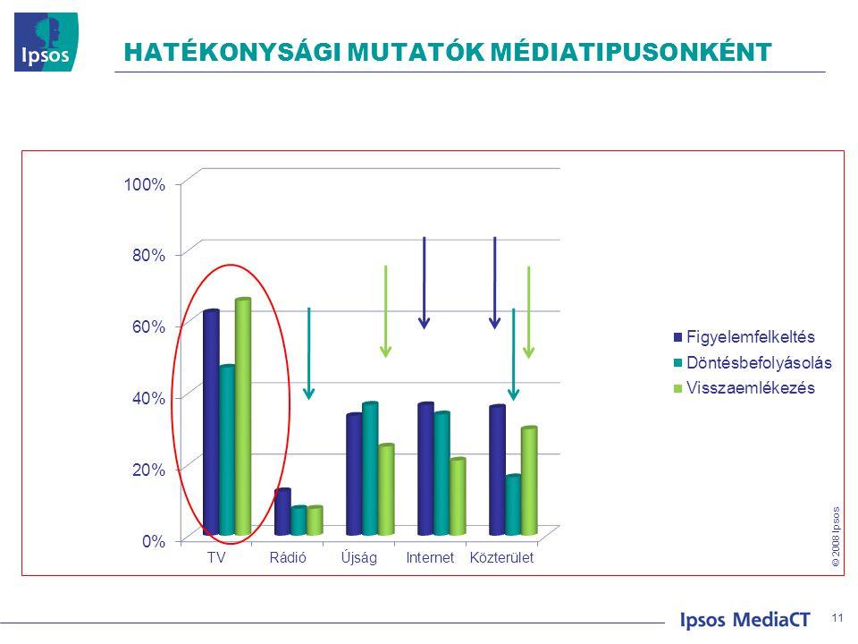 © 2008 Ipsos HATÉKONYSÁGI MUTATÓK MÉDIATIPUSONKÉNT 11
