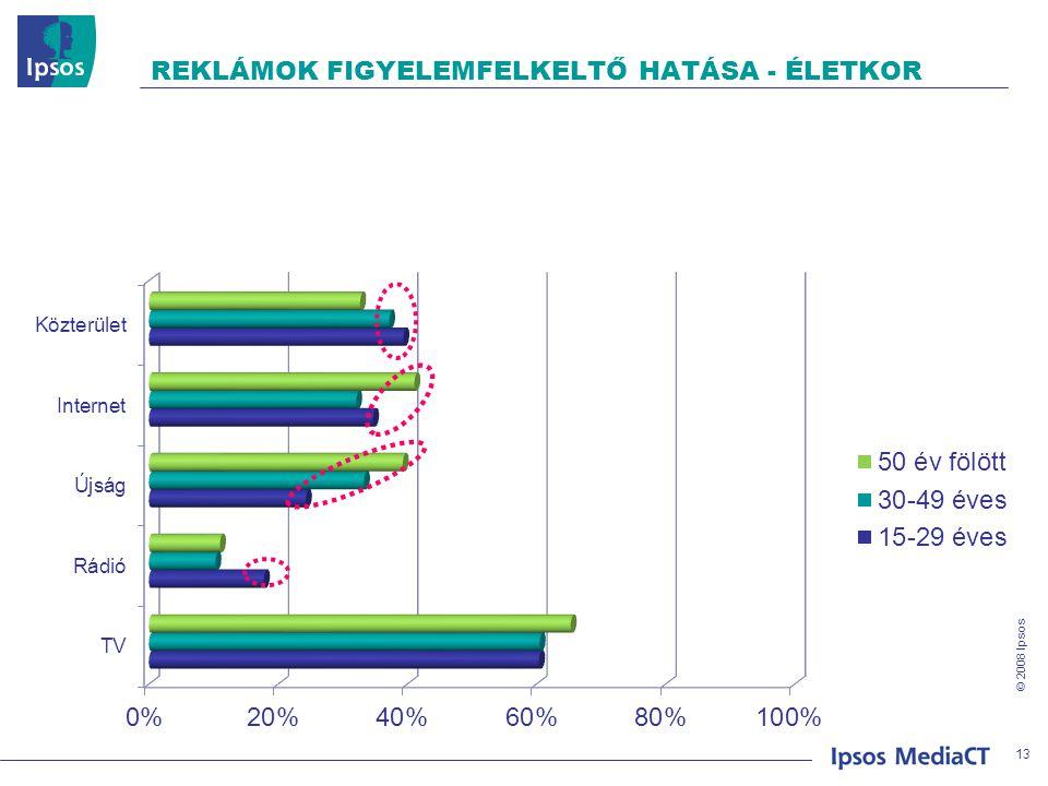 © 2008 Ipsos REKLÁMOK FIGYELEMFELKELTŐ HATÁSA - ÉLETKOR 13