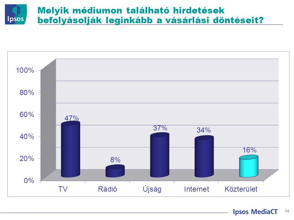 © 2008 Ipsos Melyik médiumon található hirdetések befolyásolják leginkább a vásárlási döntéseit? 14
