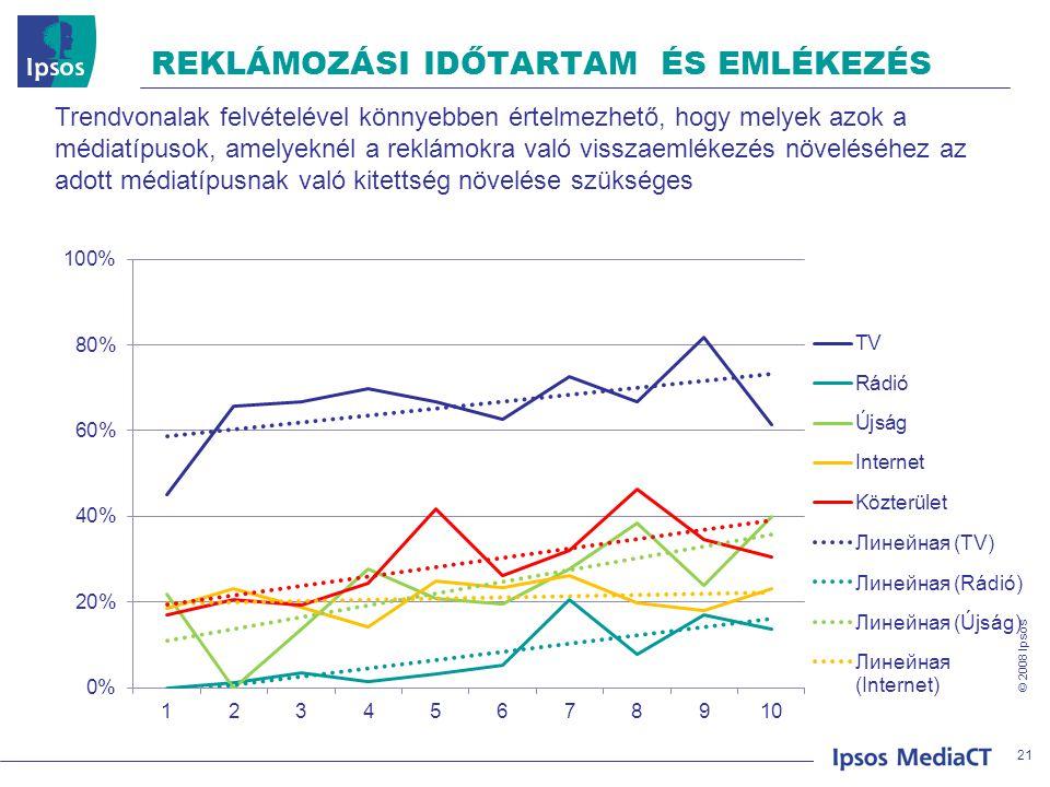 © 2008 Ipsos REKLÁMOZÁSI IDŐTARTAM ÉS EMLÉKEZÉS 21 Trendvonalak felvételével könnyebben értelmezhető, hogy melyek azok a médiatípusok, amelyeknél a re