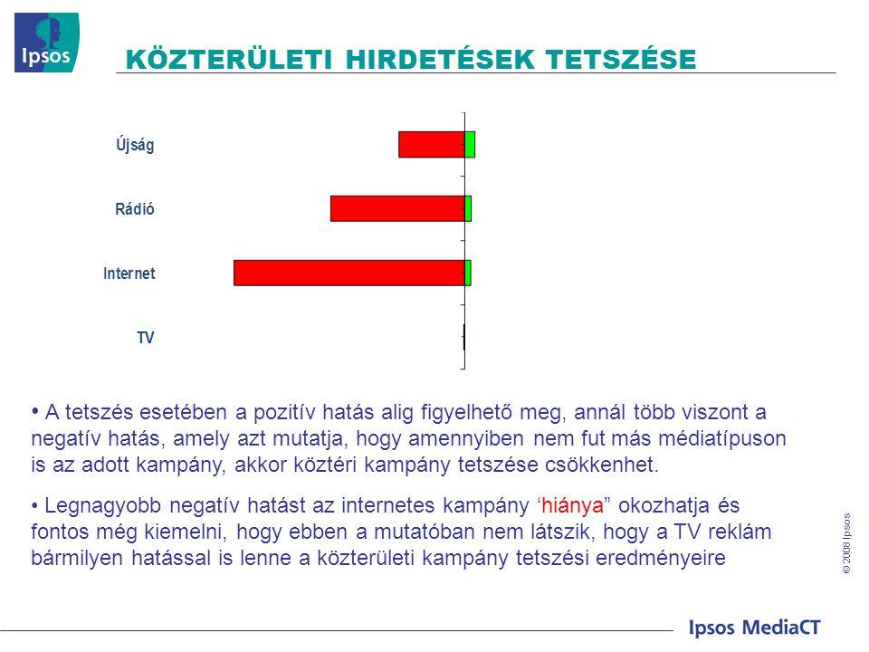 © 2008 Ipsos KÖZTERÜLETI HIRDETÉSEK TETSZÉSE • A tetszés esetében a pozitív hatás alig figyelhető meg, annál több viszont a negatív hatás, amely azt mutatja, hogy amennyiben nem fut más médiatípuson is az adott kampány, akkor köztéri kampány tetszése csökkenhet.