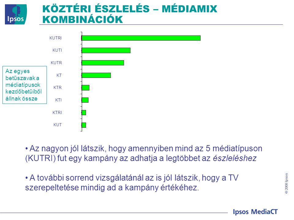 © 2008 Ipsos KÖZTÉRI ÉSZLELÉS – MÉDIAMIX KOMBINÁCIÓK Az egyes betűszavak a médiatípusok kezdőbetűiből állnak össze • Az nagyon jól látszik, hogy amennyiben mind az 5 médiatípuson (KUTRI) fut egy kampány az adhatja a legtöbbet az észleléshez • A további sorrend vizsgálatánál az is jól látszik, hogy a TV szerepeltetése mindig ad a kampány értékéhez.