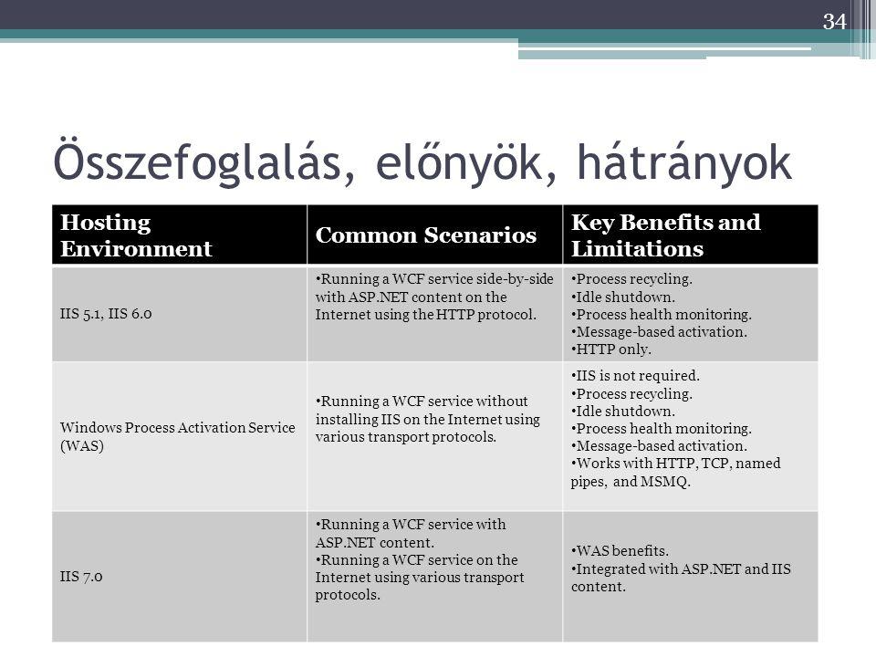 Összefoglalás, előnyök, hátrányok Hosting Environment Common Scenarios Key Benefits and Limitations IIS 5.1, IIS 6.0 • Running a WCF service side-by-s