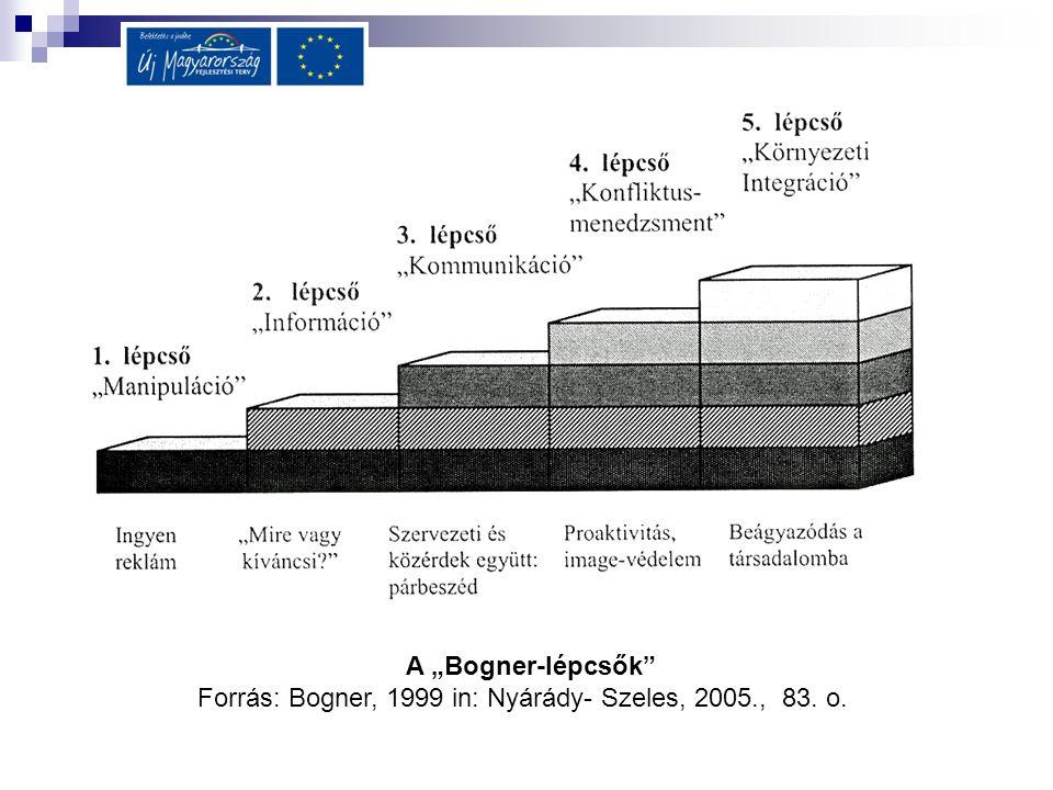 """A """"Bogner-lépcsők"""" Forrás: Bogner, 1999 in: Nyárády- Szeles, 2005., 83. o."""