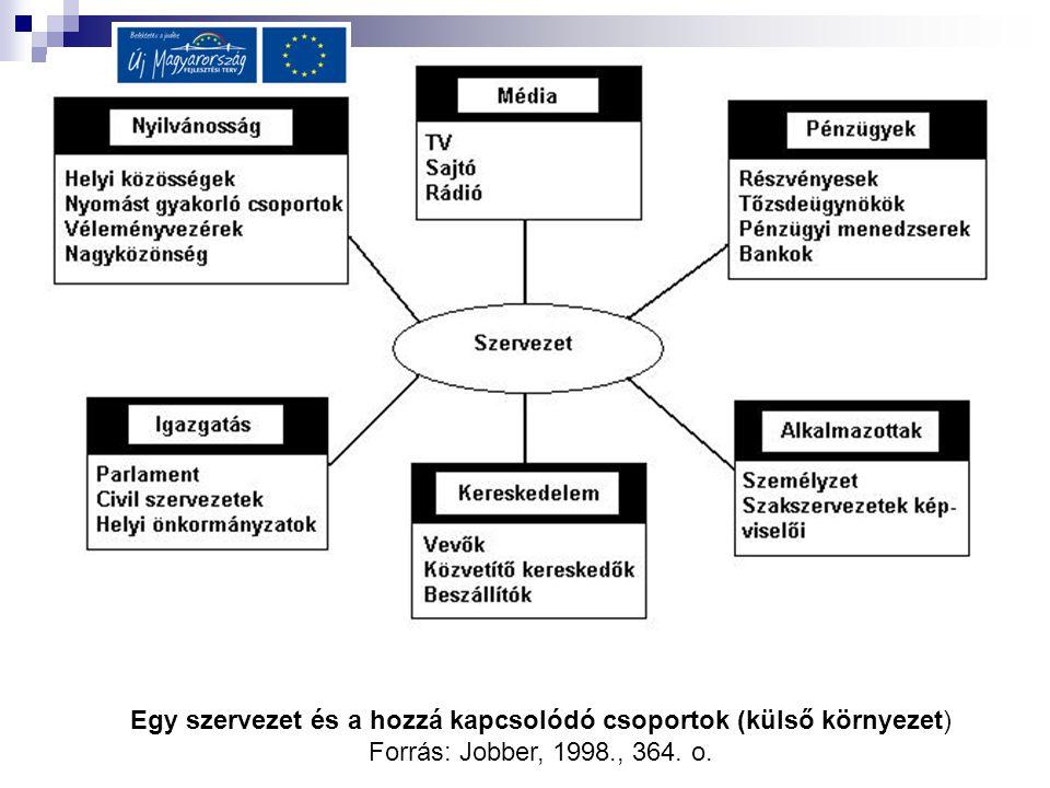 Egy szervezet és a hozzá kapcsolódó csoportok (külső környezet) Forrás: Jobber, 1998., 364. o.