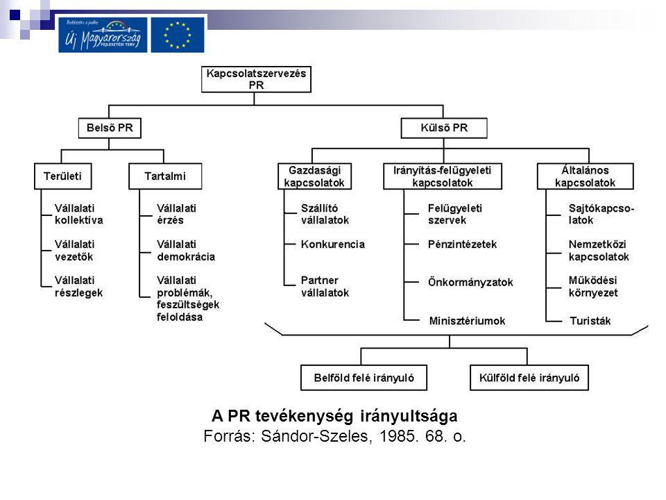 A PR tevékenység irányultsága Forrás: Sándor-Szeles, 1985. 68. o.