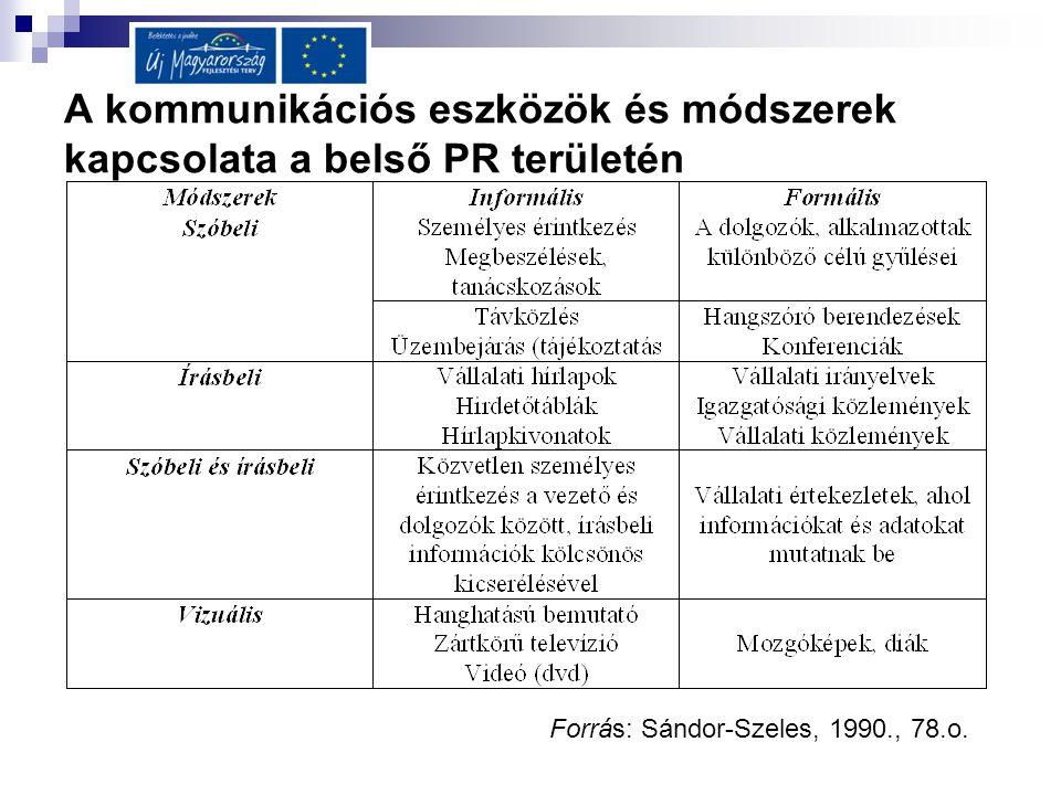 A kommunikációs eszközök és módszerek kapcsolata a belső PR területén Forrás: Sándor-Szeles, 1990., 78.o.