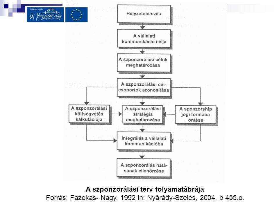 A szponzorálási terv folyamatábrája Forrás: Fazekas- Nagy, 1992 in: Nyárády-Szeles, 2004, b 455.o.