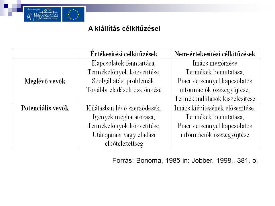 A kiállítás célkitűzései Forrás: Bonoma, 1985 in: Jobber, 1998., 381. o.