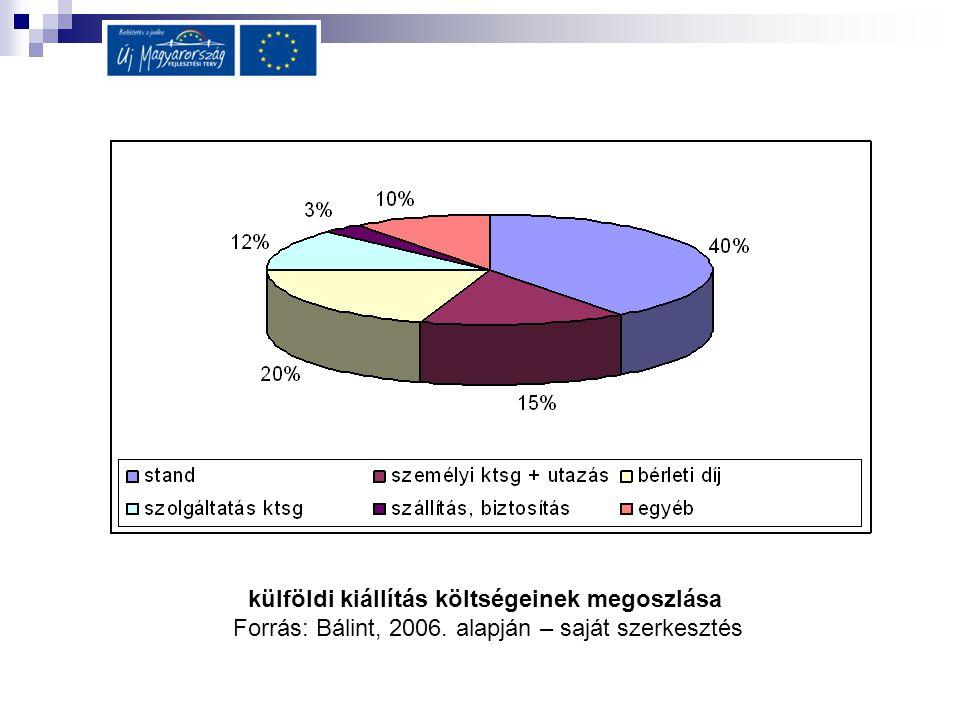külföldi kiállítás költségeinek megoszlása Forrás: Bálint, 2006. alapján – saját szerkesztés