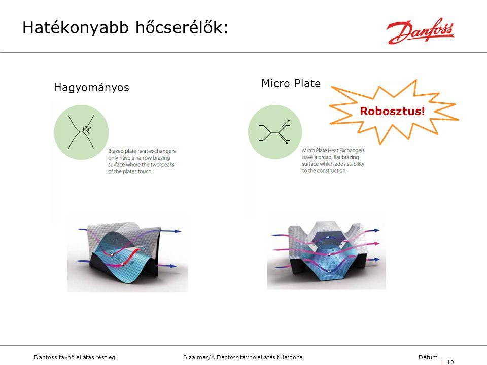 Bizalmas/A Danfoss távhő ellátás tulajdonaDanfoss távhő ellátás részlegDátum | 10 Hagyományos Micro Plate Robosztus! Hatékonyabb hőcserélők: