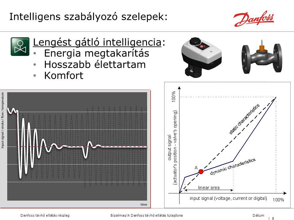 Bizalmas/A Danfoss távhő ellátás tulajdonaDanfoss távhő ellátás részlegDátum | 8| 8 Intelligens szabályozó szelepek: Lengést gátló intelligencia: • Energia megtakarítás • Hosszabb élettartam • Komfort
