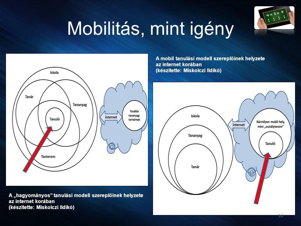"""Mobilitás, mint igény 10 A """"hagyományos"""" tanulási modell szereplőinek helyzete az internet korában (készítette: Miskolczi Ildikó) A mobil tanulási mod"""