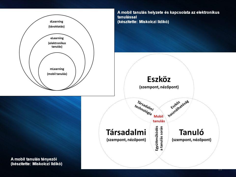 11 A mobil tanulás helyzete és kapcsolata az elektronikus tanulással (készítette: Miskolczi Ildikó) A mobil tanulás tényezői (készítette: Miskolczi Il