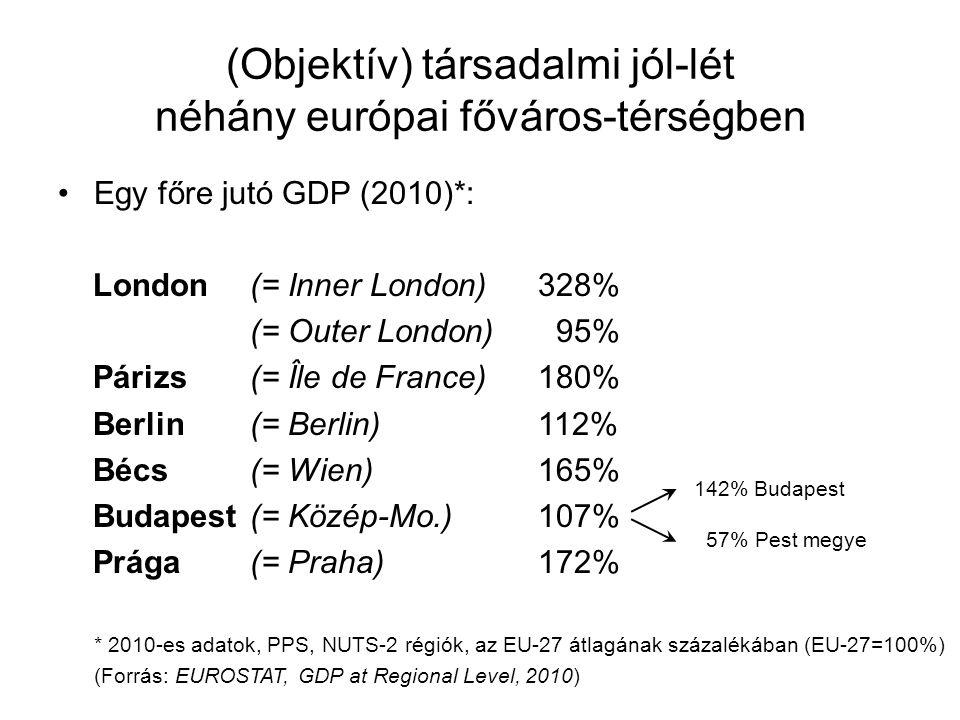 (Objektív) társadalmi jól-lét néhány európai főváros-térségben •Egy főre jutó GDP (2010)*: London(= Inner London)328% (= Outer London) 95% Párizs(= Îl