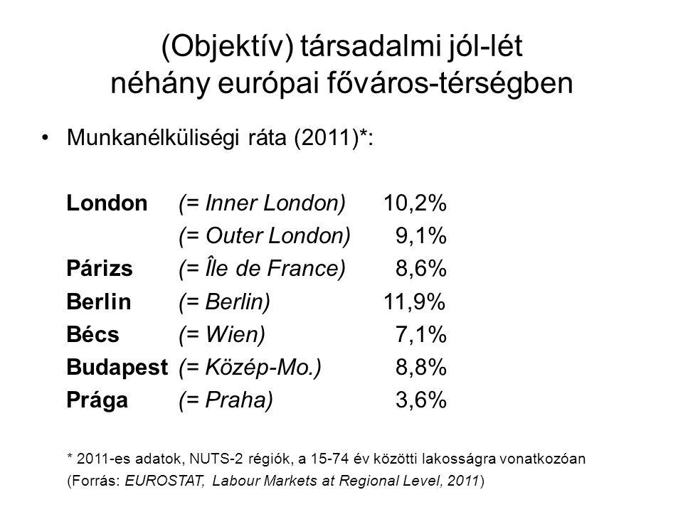 (Objektív) társadalmi jól-lét néhány európai főváros-térségben •Munkanélküliségi ráta (2011)*: London(= Inner London)10,2% (= Outer London) 9,1% Páriz