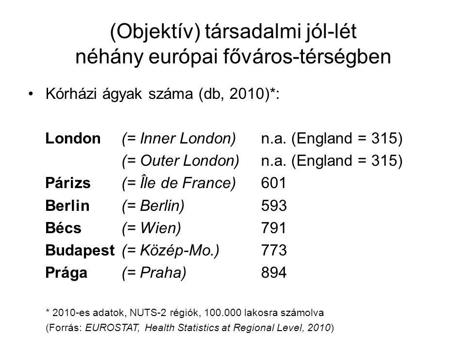 (Objektív) társadalmi jól-lét néhány európai főváros-térségben •Kórházi ágyak száma (db, 2010)*: London(= Inner London)n.a. (England = 315) (= Outer L