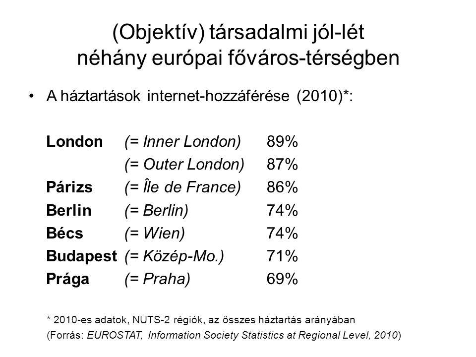 (Objektív) társadalmi jól-lét néhány európai főváros-térségben •A háztartások internet-hozzáférése (2010)*: London(= Inner London)89% (= Outer London)