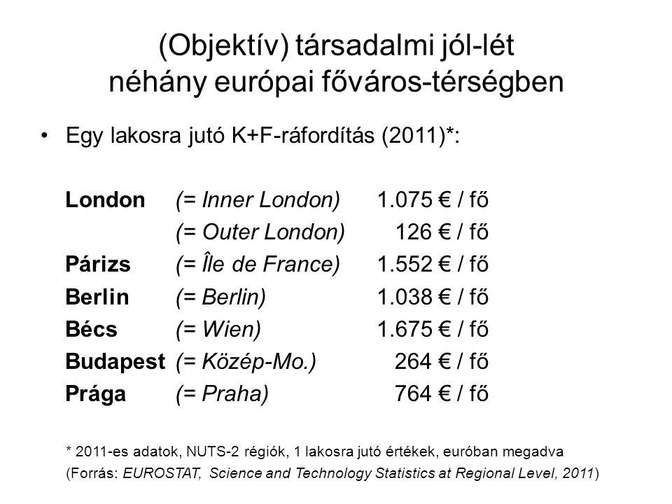 (Objektív) társadalmi jól-lét néhány európai főváros-térségben •Egy lakosra jutó K+F-ráfordítás (2011)*: London(= Inner London)1.075 € / fő (= Outer L
