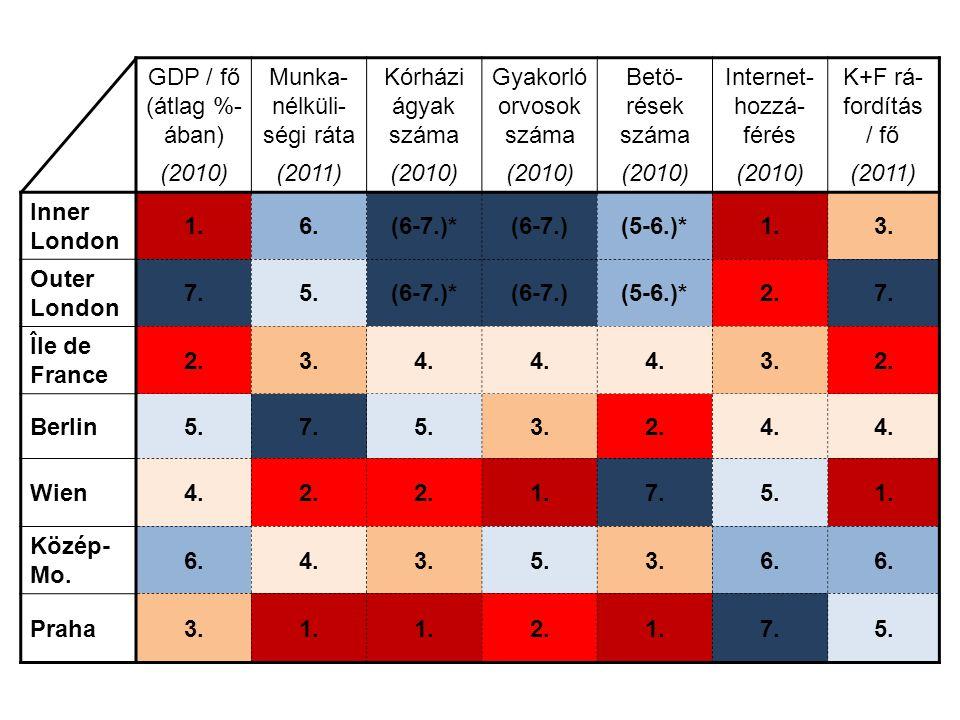 GDP / fő (átlag %- ában) Munka- nélküli- ségi ráta Kórházi ágyak száma Gyakorló orvosok száma Betö- rések száma Internet- hozzá- férés K+F rá- fordítá