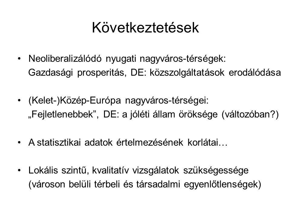 Következtetések •Neoliberalizálódó nyugati nagyváros-térségek: Gazdasági prosperitás, DE: közszolgáltatások erodálódása •(Kelet-)Közép-Európa nagyváro