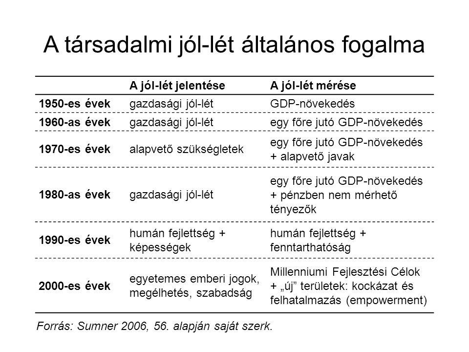 A társadalmi jól-lét általános fogalma A jól-lét jelentéseA jól-lét mérése 1950-es évekgazdasági jól-létGDP-növekedés 1960-as évekgazdasági jól-létegy