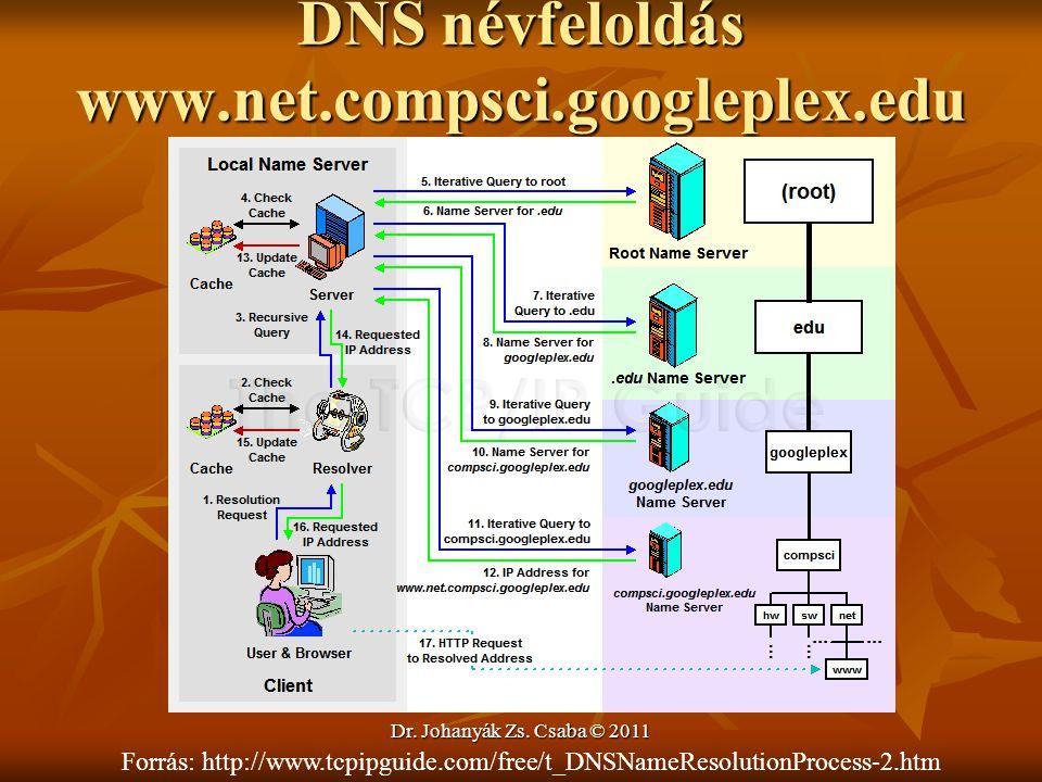 """DNS névfeloldás www.net.compsci.googleplex.edu """" Dr. Johanyák Zs. Csaba © 2011 Forrás: http://www.tcpipguide.com/free/t_DNSNameResolutionProcess-2.htm"""