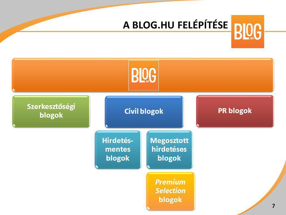 • a CEMP SH által szervezett vagy a hirdető által kijelölt blogger(ek) • a blog kitűnő eszköz az edukációra, illetve a fogyasztókkal folytatott interakcióra • blogpromóció a látogatottság növeléséhez • kiemelés az Index címlapján lévő Index2 dobozban 8 PR BLOGOK